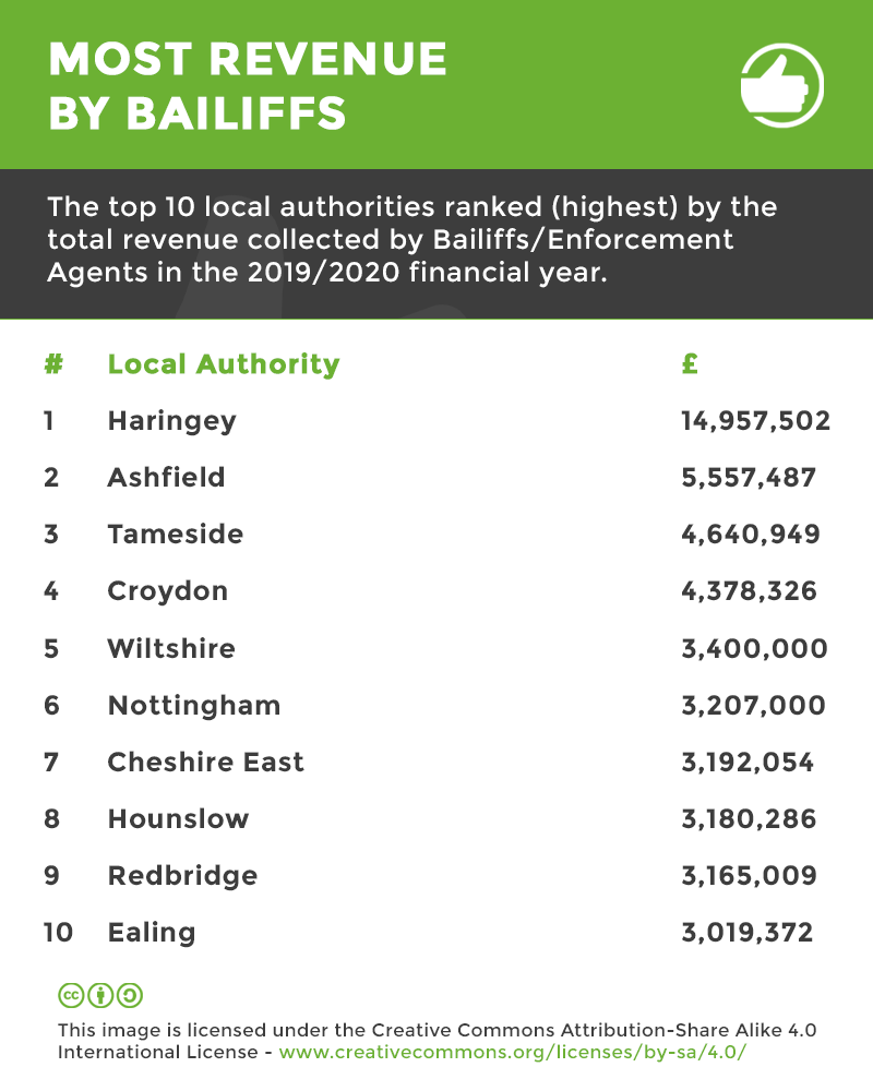 revenue collect by bailiffs