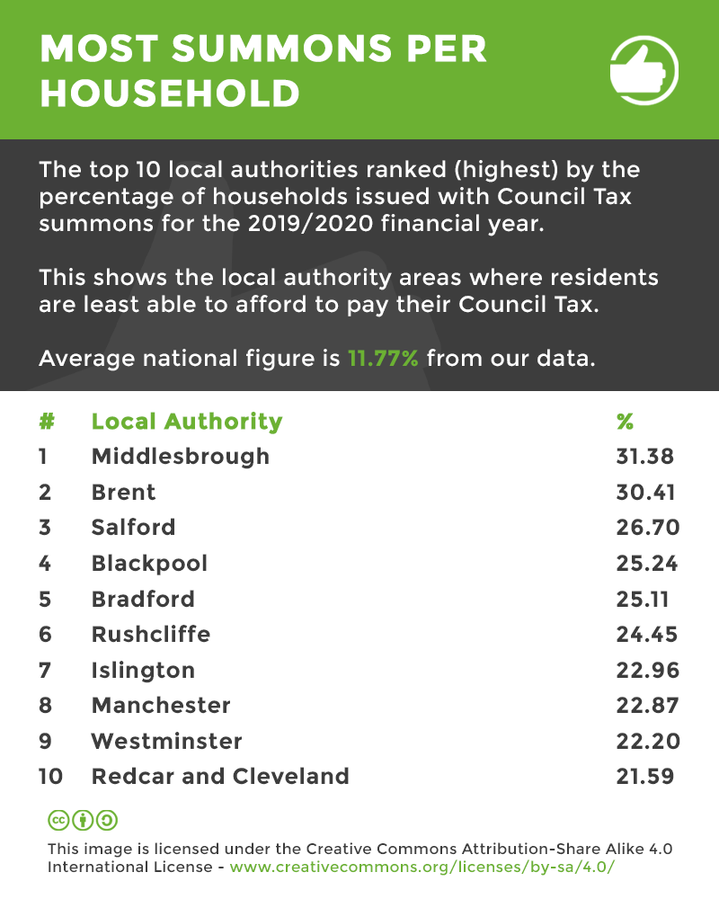 council tax debt by household